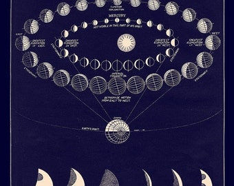 Moon Phases Print showing Transit of Venus, Astronomy Art