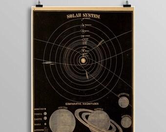 Vintage solar system print,  astronomy print, zodiac, constellations, Celestial Maps, Telescope, Planets, Astronomy Illustration, 445