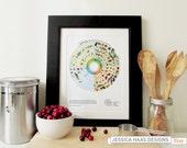 KENTUCKY Seasonal Food Calendar Art Print