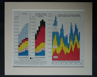 1940s Vintage Ministry of Food Production Print of Wartime Britain Second World War Two Available Framed WWII Art Rationing Graph Statistics