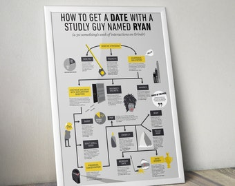 Gay Grindr Flowchart – Getting a Date with YOUR NAME HERE!