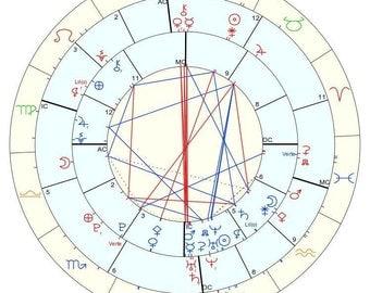 Synastry Chart Reading