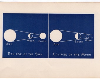 1909 ECLIPSE of the SUN & MOON lithograph - original antique print - rare and unusual celestial astronomy print