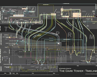 """The Dark Tower Timeline - high resolution poster representing the events in Stephen King's """"The Dark Tower"""" series of books"""