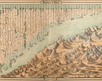 16x24 Poster; Map Chart Mountains & Rivers Of The World 1862