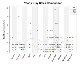 Visualize How Your Business Has Grown; Compare Etsy Sales Through Time - Business Analytics Shop Refinement/SEO - Digital Prints