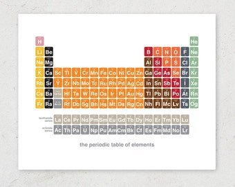 2017 Updated Modern Periodic Table - Chemistry & Science Art Print