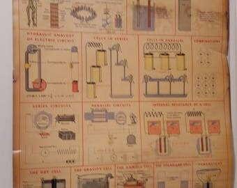 1951 W.M. Welches Manufacturing: Cells Poster