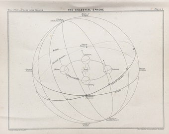Antique Astronomy Print -  The Celestial Sphere, Sun, Earth, Seasons, Astronomical Print c. 1900
