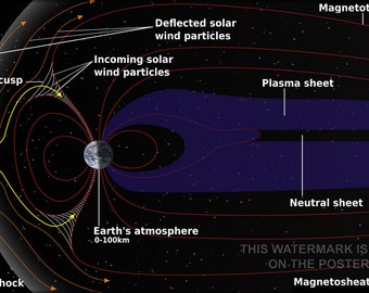 16x24 Poster; Magnetosphere Of Earth. The Solar Wind Flows From Left To Right
