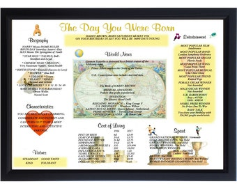 Personalised 100th Birthday Gift - Framed - What happened the day you were born? FREE UK SHIPPING!