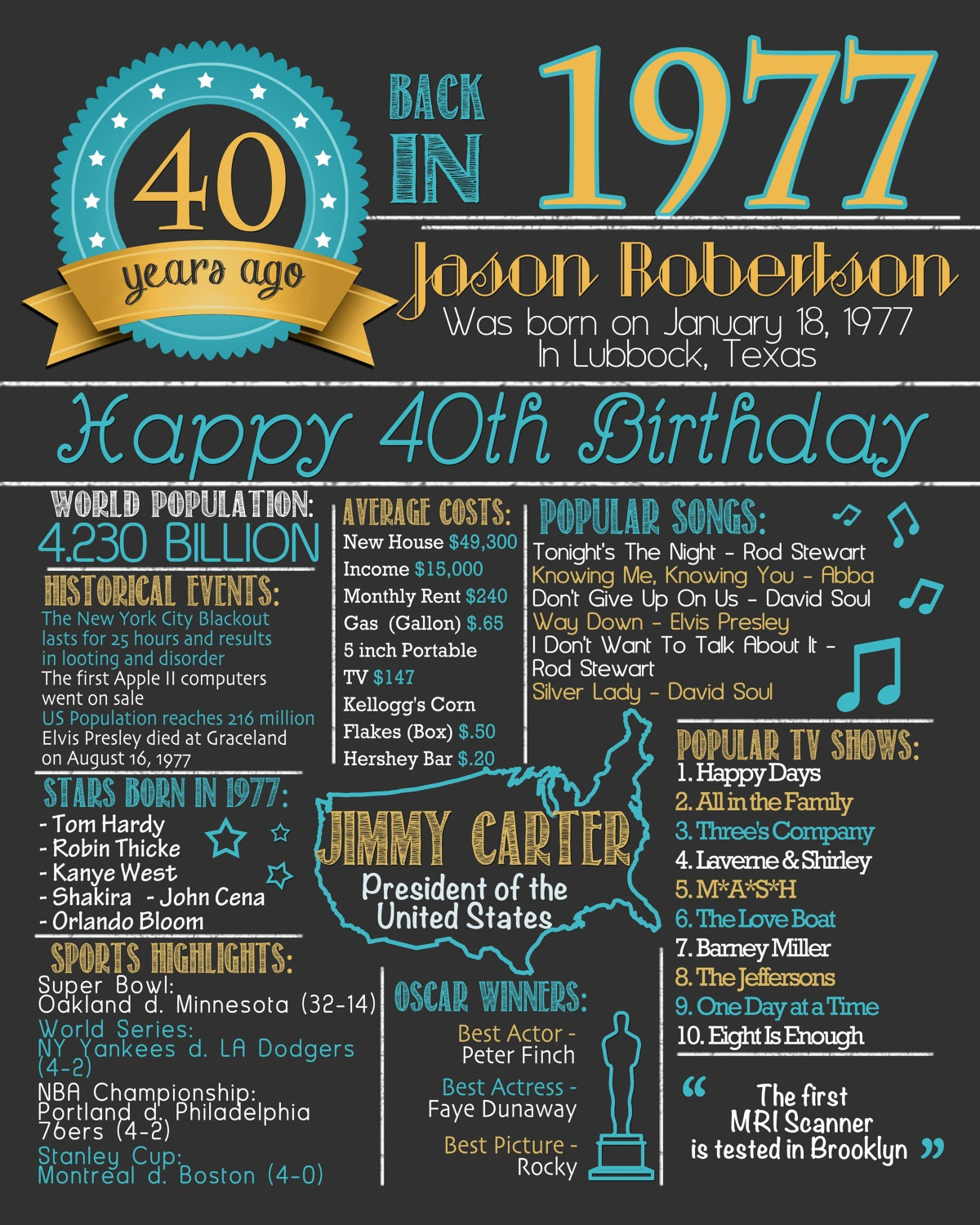 40th Birthday Poster 40th Birthday Chalkboard Poster 40