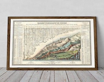 Andriveau and Goujon's 1838 large comparative mountains and rivers chart | Fine Art Giclée Print > European Hill Map, Rustic Poster Reprint