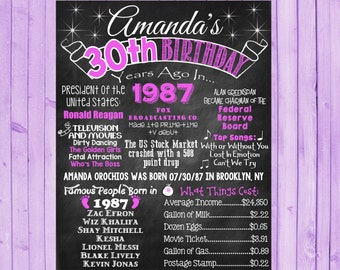 30th Birthday Chalkboard 1987 Poster 30 Years Ago in 1987 Born in 1987 30th Birthday Gift