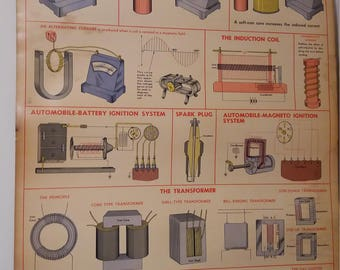 1951 W.M. Welches Manufacturing: Induced Currents Poster