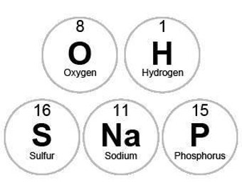 Oh Snap Dot Periodic Table Card