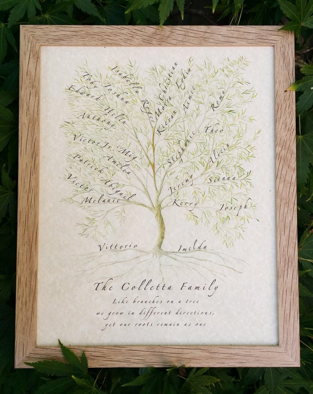 Family tree jpeg custom family tree personalized gift for Family tree gifts personalized