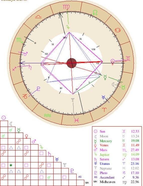 Basic Natal Chart