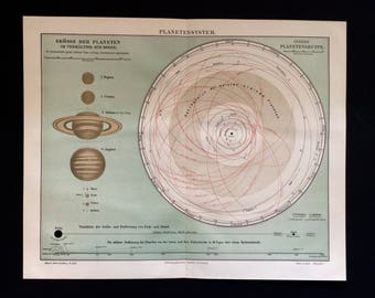 Antique German Lithograph PLANETARY SYSTEM Orbit 1890 Sun Planets ASTRONOMY