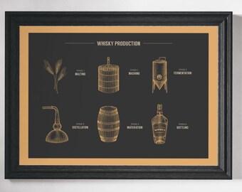 Whisky Print Whisky Production Wall Art Whisky Poster Whisky Industry Whisky Art Bar Art Bar Print Pub Print Pub Art Gift for Whisky Drinker