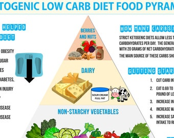 Ketogenic Low Carb Diet Food Pyramid - Keto Diet and Nutrition Infographic