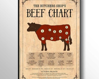 Beef Chart Print, Cow Art, Cow Meat, Beef Meat Print, Meat Chart, Cow Meat Chart, Meat Cuts, rustic kitchen decor, butcher wall print, 5016