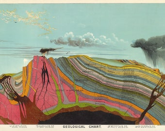 Geological Chart Pictorial Map Science Chart, Levi Walter Yaggy,  c. 1893,  Giclee Print, Museum Quality, Educational Chart