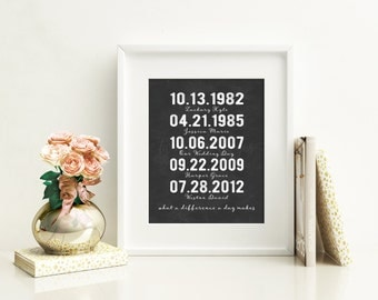 Anniversary gift for husband, Birthday gift for wife, Personalized family sign, parents anniversary gift, Important Dates Sign, DIGITAL