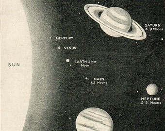 EARTH and it's SOLAR SYSTEM, 1920 astronomy space star chart print planets, solar system, universe, space illustration print