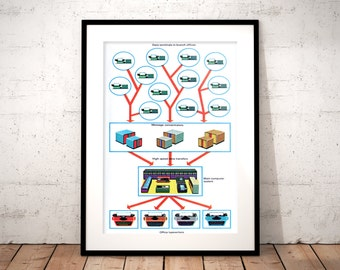 Mid-Century Data Diagram Graphic Print Mainframe 1960s Computer Science Geek Retro Networking Art Print Office Poster Geek Gift