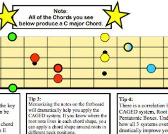 The CAGED System: A Guitar Player's Visual Reference Guide