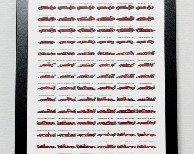 Featured listing image: The Evolution of Ferrari Poster (Updated)