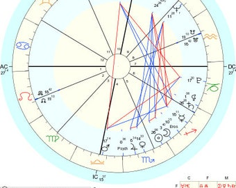 Brief Personal Birth Chart Reading