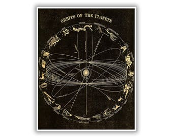 Orbits Of The Planets Illustration, Astronomy Poster, Constellations Diagram, Old Solar System Chart 1800s, Vintage Style Print, SIA20