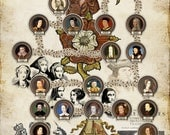 Time Line of British Monarchs