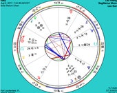 Solar Return Report - Solar Return Chart - Natal Report - Astrology Report - Natal Chart - Digital Report