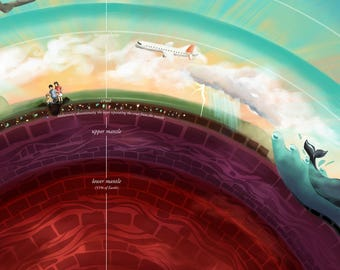 Layers of the Earth and Atmosphere - educational chart for children