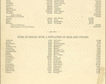 Poster, Many Sizes Available; Census Of Indiana & United States 1880