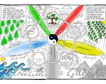 TCM CREATION CYCLE of the 5 Elements  - Cute Adult Coloring Meditation