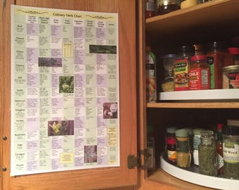 Culinary Herb Chart