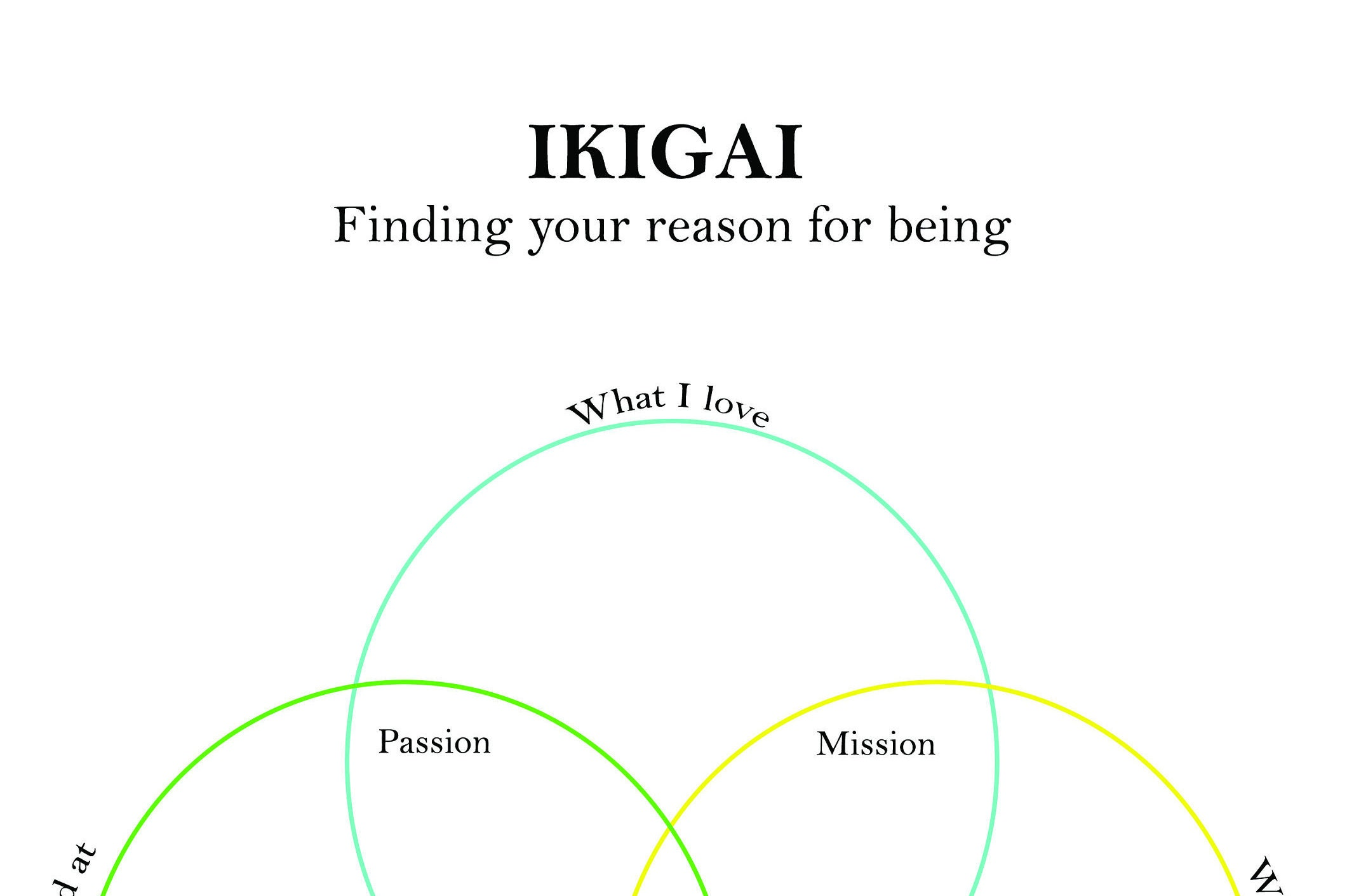 Ikigai Diagram Of Japanese Concept Of Finding Happiness Manual Guide