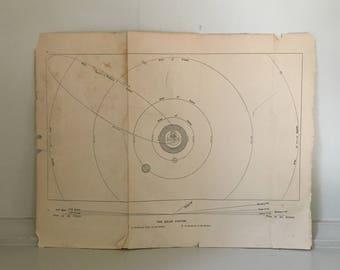 c. 1872 SOLAR SYSTEM PRINT -  original antique astronomy print - celestial lithograph -