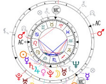 Astrological Compatibility - Chart Comparison & Analysis