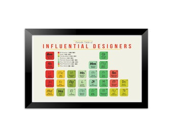 Art History Periodic Table Poster