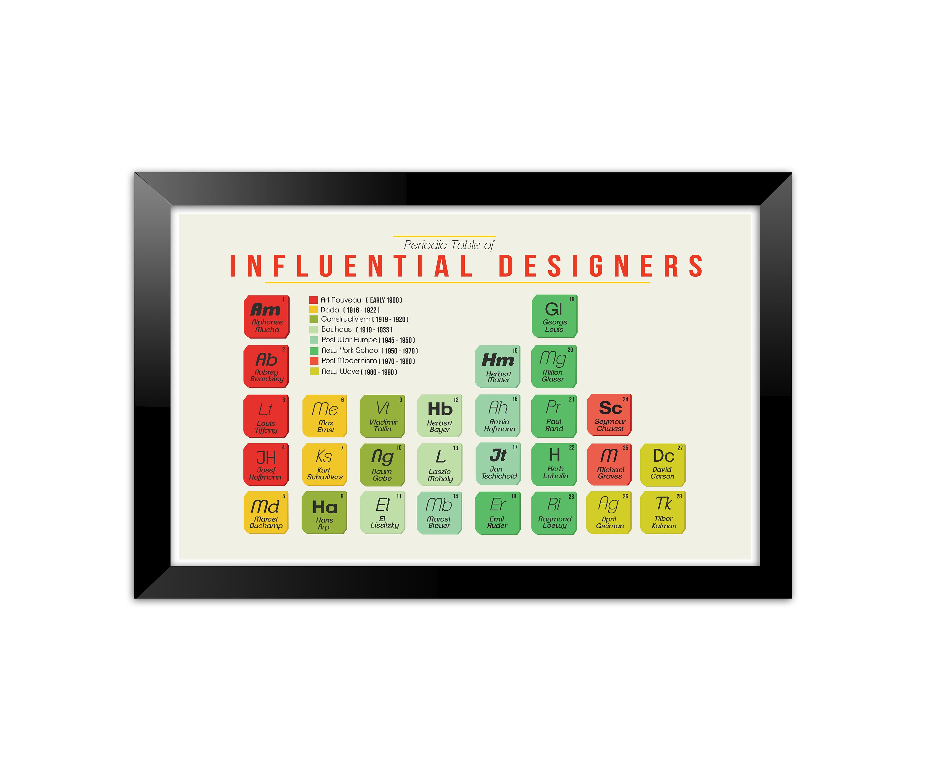 Art history periodic table poster description a great poster for art history enthusiastic gamestrikefo Images