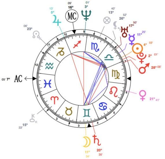 draconic chart interpretation