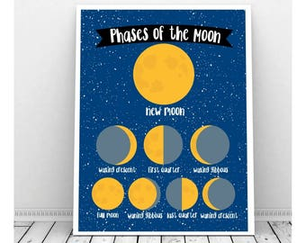 Space Decor Nursery, Instant Download, Phases of the Moon, Space Age Art, Space Bedroom Decor, Science Theme Print, Moon Decor