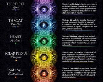Seven Chakras Poster #20