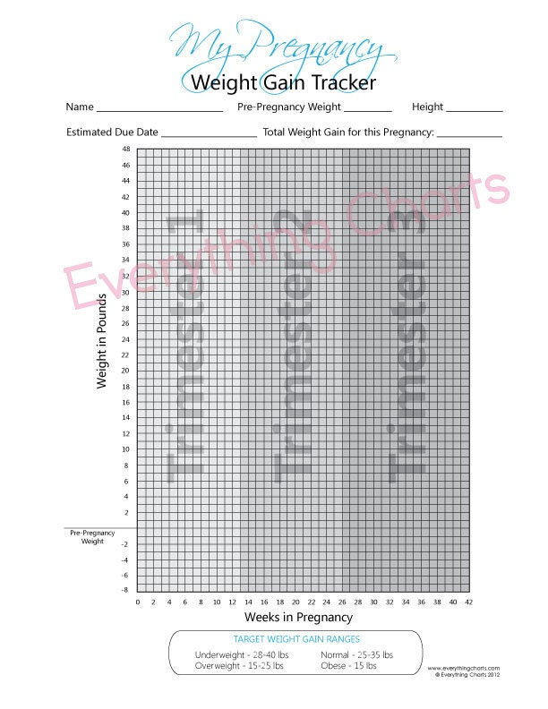 Normal weight gain during pregnancy chart