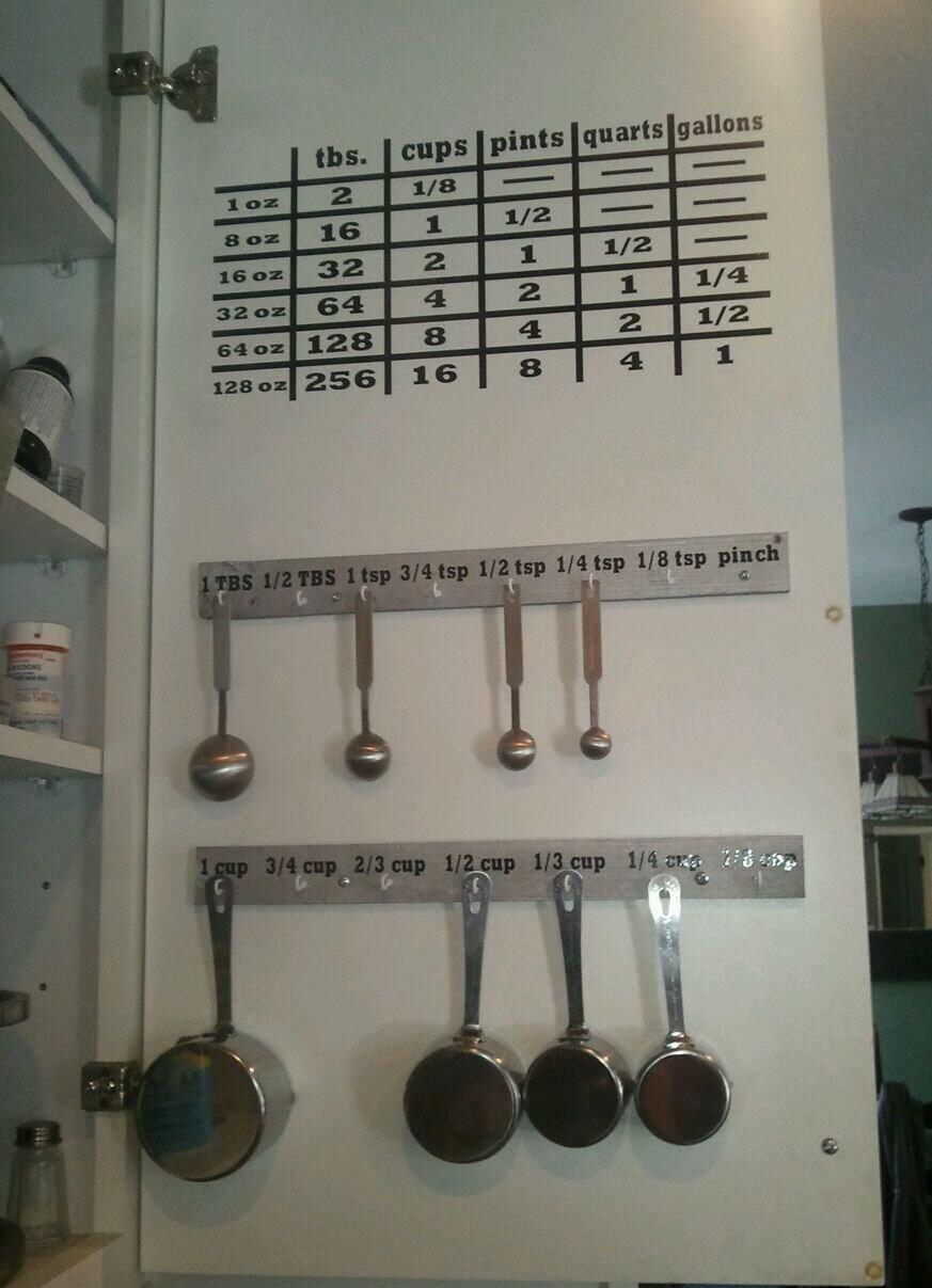 Kitchen Cupboard Conversion Chart Vinyl By Mellowyellowdecor